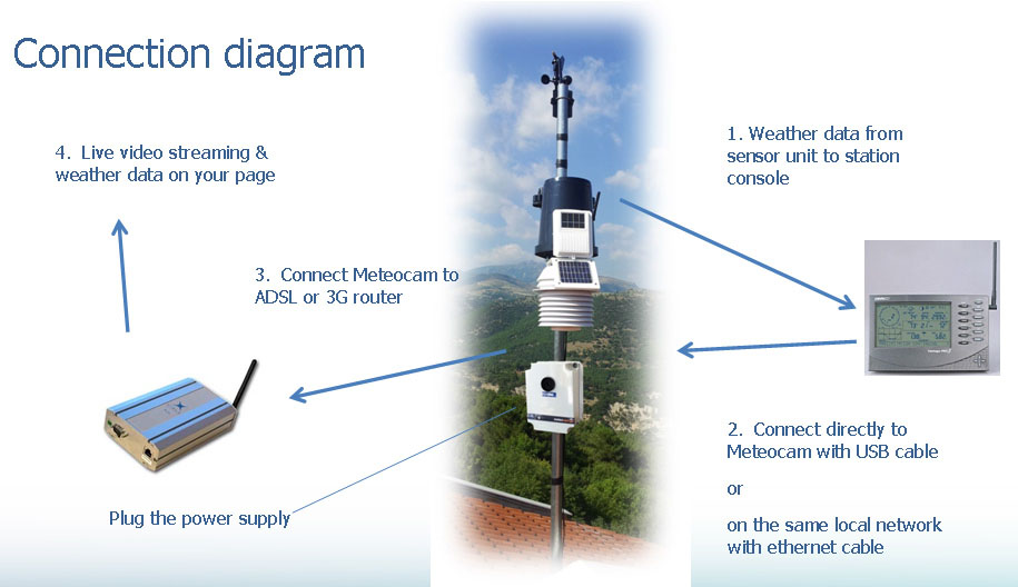 Meteocam weather station connection diagram